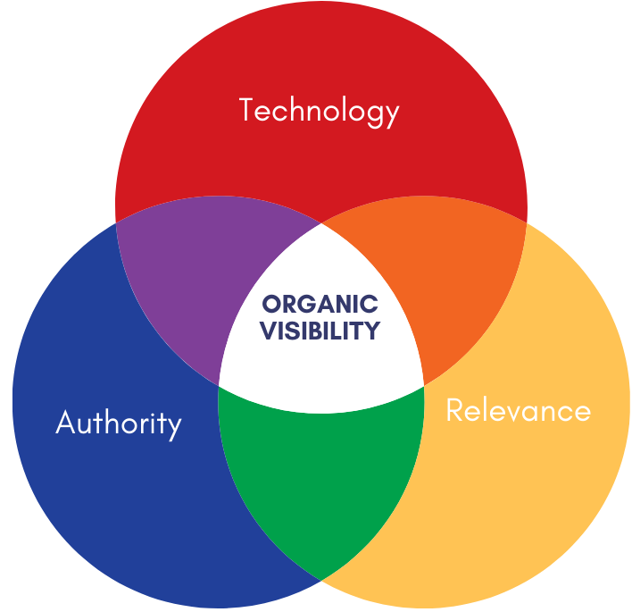 The three pillars of SEO: technology, relevance and authority
