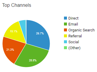 Top channels in Google Analytics