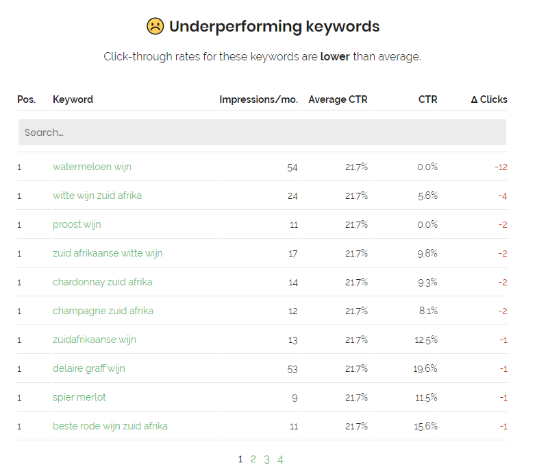 Underperforming pages